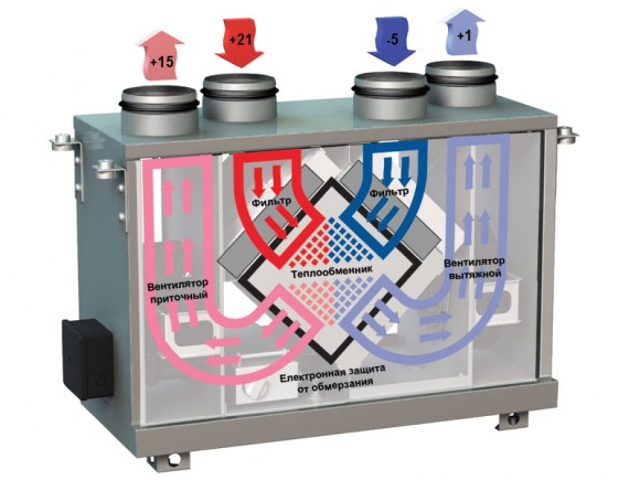 Приточно-вытяжная установка с рекуперацией тепла ВЕНТС ВУТ мини
